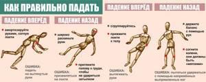 Ушиб плеча при падении (не поднимается рука)