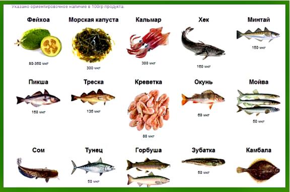Чем опасен недостаток йода в организме, продукты содержащие йод, симптомы йододефицита