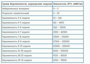 Нормы ХГЧ по неделям беременности в таблице. Причины отклонений от нормы