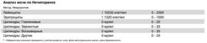 Анализ мочи по Нечипоренко: норма, расшифровка, как правильно собрать материал