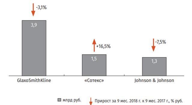 Топ лекарств, выбираемых россиянами, в период простуды по данным поисковой системы