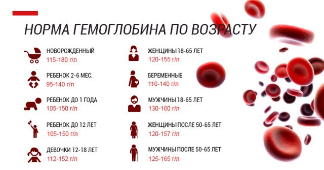Высокий гемоглобин у женщин и мужчин - причины, симптомы
