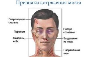 Первая помощь при травме: головы, позвоночника, глаза, живота, ноги, руки, таза