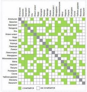 Ароматерапия: эффект, как проводить в домашних условиях, таблица эфирных масел