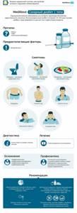 Сахарный диабет - причины возникновения 1 и 2 типа