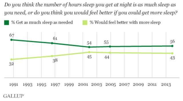 «Эпидемия недосыпа» распространилась на весь мир