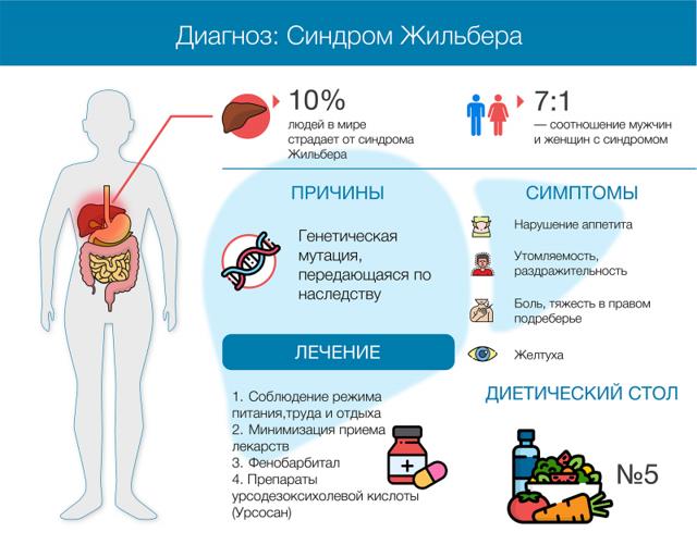 Синдром Жильбера: симптомы, причины, диагностика, лечение, прогноз